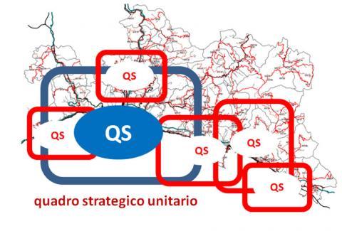 Quadro strategico unitario